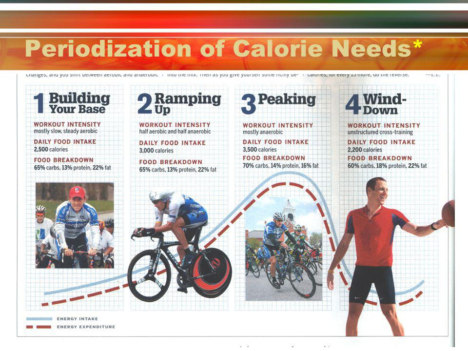Periodization of Calorie Needs*