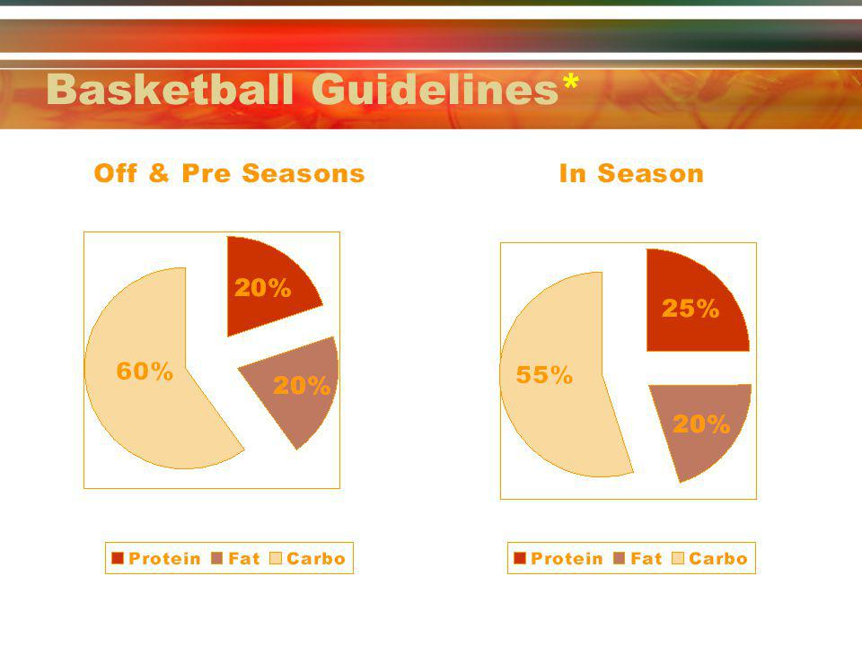 Basketball Guidelines*