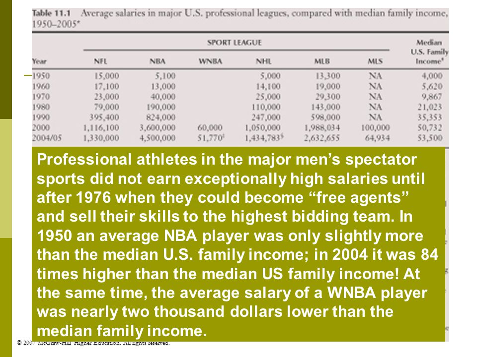 Professional athletes in the major men's spectator sports did not earn exceptionally high salaries until after 1976 when they could become free agents and sell their skills to the highest bidding team.
