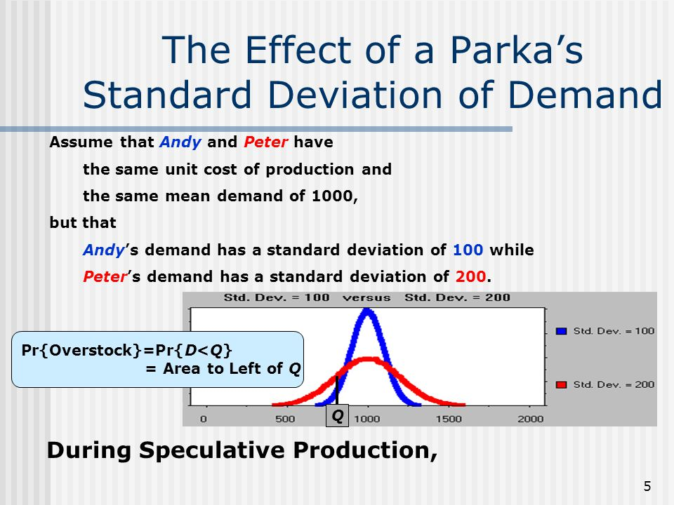 The Effect of a Parka's Standard Deviation of Demand
