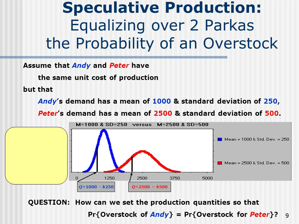 Speculative Production: Equalizing over 2 Parkas the Probability of an Overstock