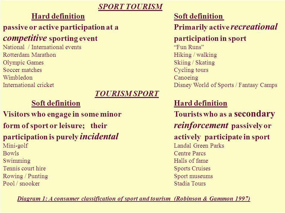 SPORT TOURISM. Hard definition. Soft definition