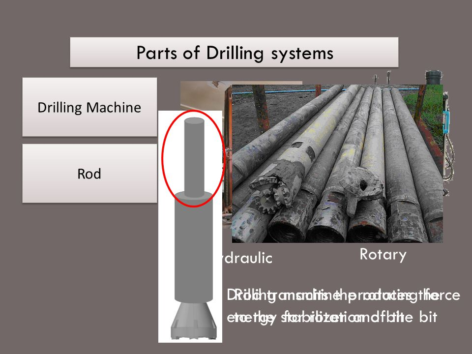 Parts of Drilling systems