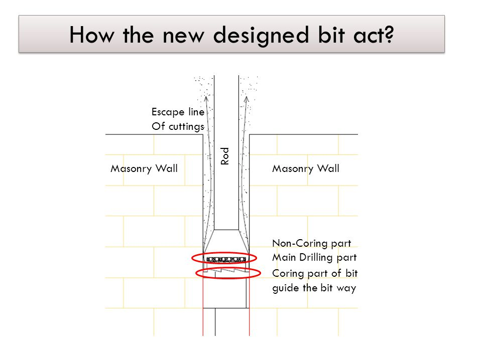 How the new designed bit act