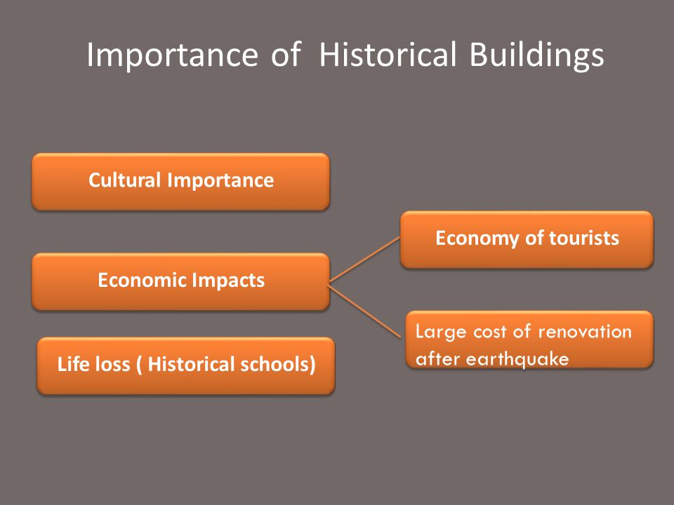 Importance of Historical Buildings