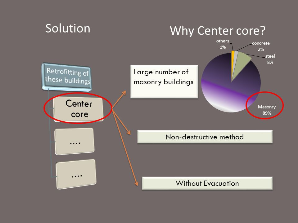 Center core .... Solution Why Center core