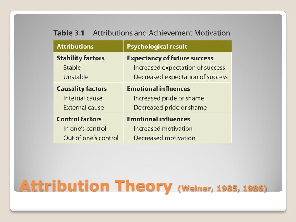 Attribution Theory (Weiner, 1985, 1986)
