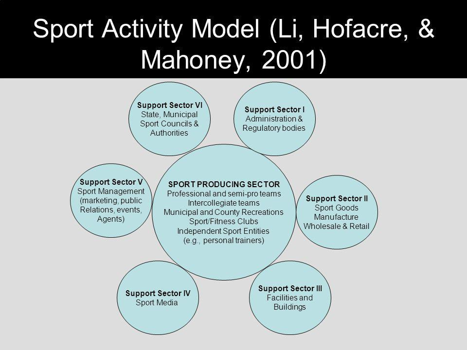 Sport Activity Model (Li, Hofacre, & Mahoney, 2001)