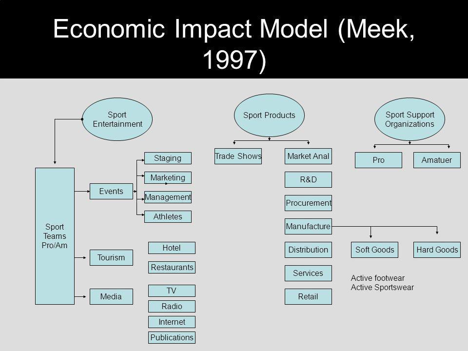 Economic Impact Model (Meek, 1997)