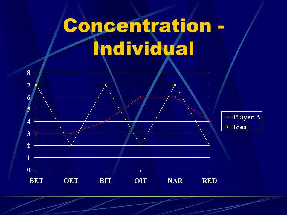 Concentration - Individual