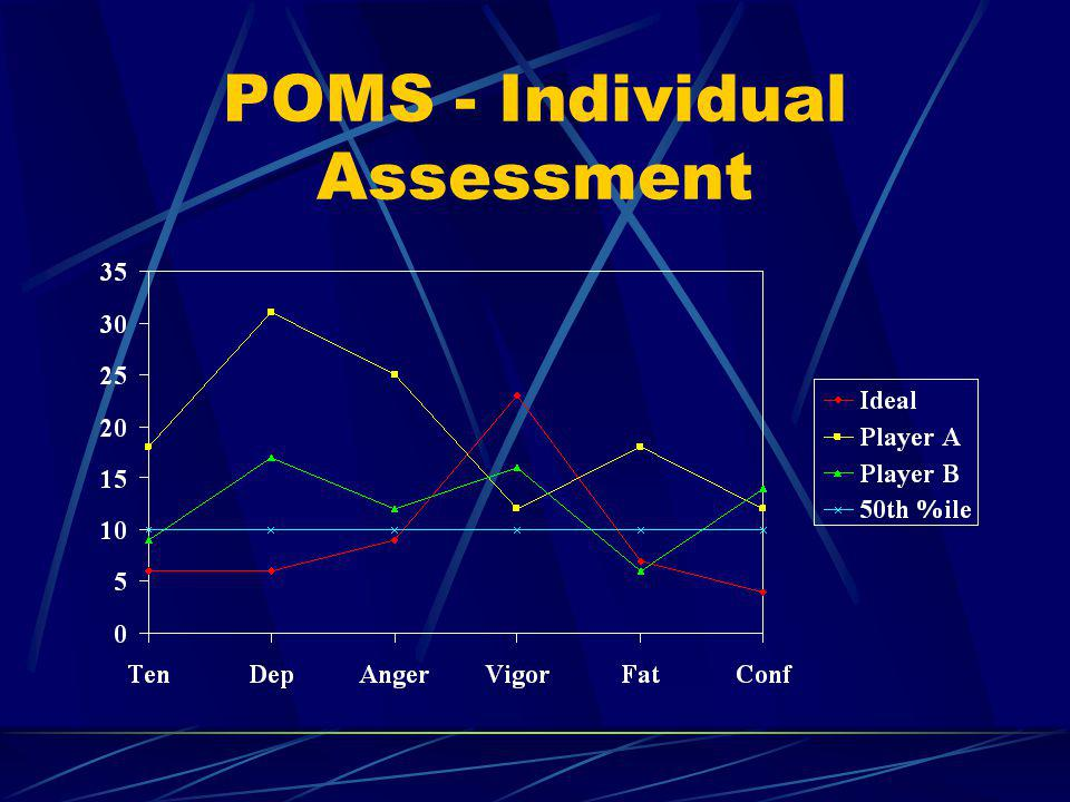 POMS - Individual Assessment
