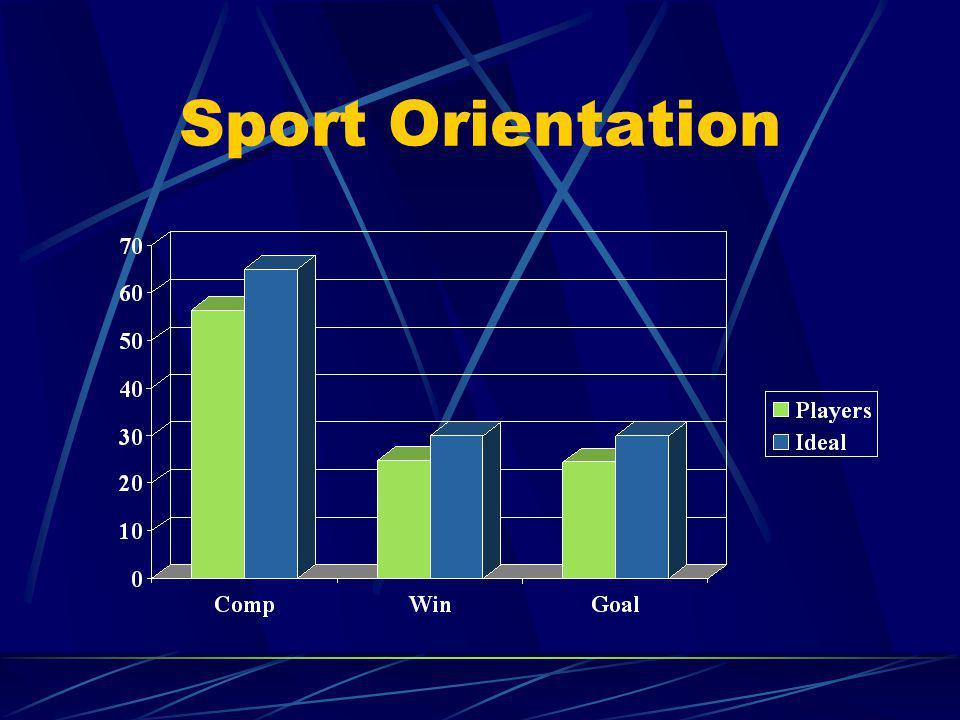 Sport Orientation