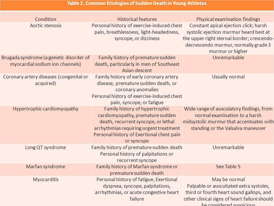 Table 2. Common Etiologies of Sudden Death in Young Athletes