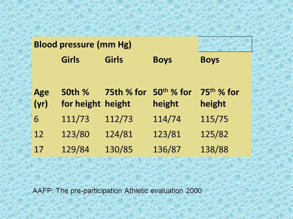 Blood pressure (mm Hg) Girls Boys Age (yr) 50th % for height