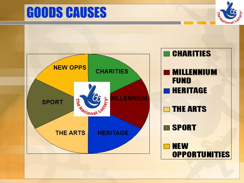 GOODS CAUSES NEW OPPS CHARITIES MILLENNIUM SPORT THE ARTS HERITAGE