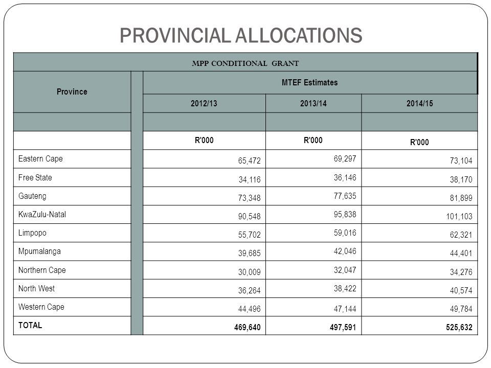 PROVINCIAL ALLOCATIONS