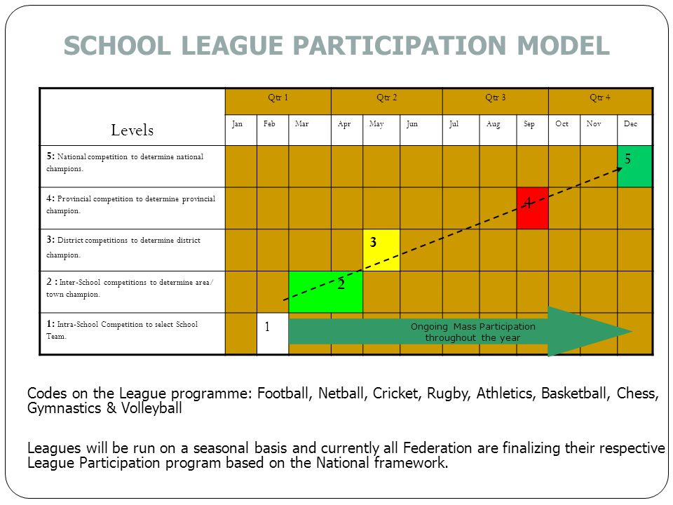 SCHOOL LEAGUE PARTICIPATION MODEL