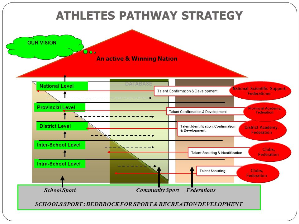ATHLETES PATHWAY STRATEGY An active & Winning Nation