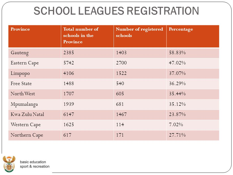 SCHOOL LEAGUES REGISTRATION