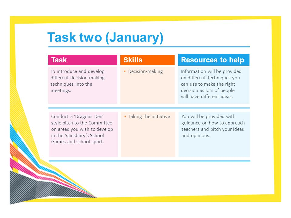 Task two (January) Task Skills Resources to help