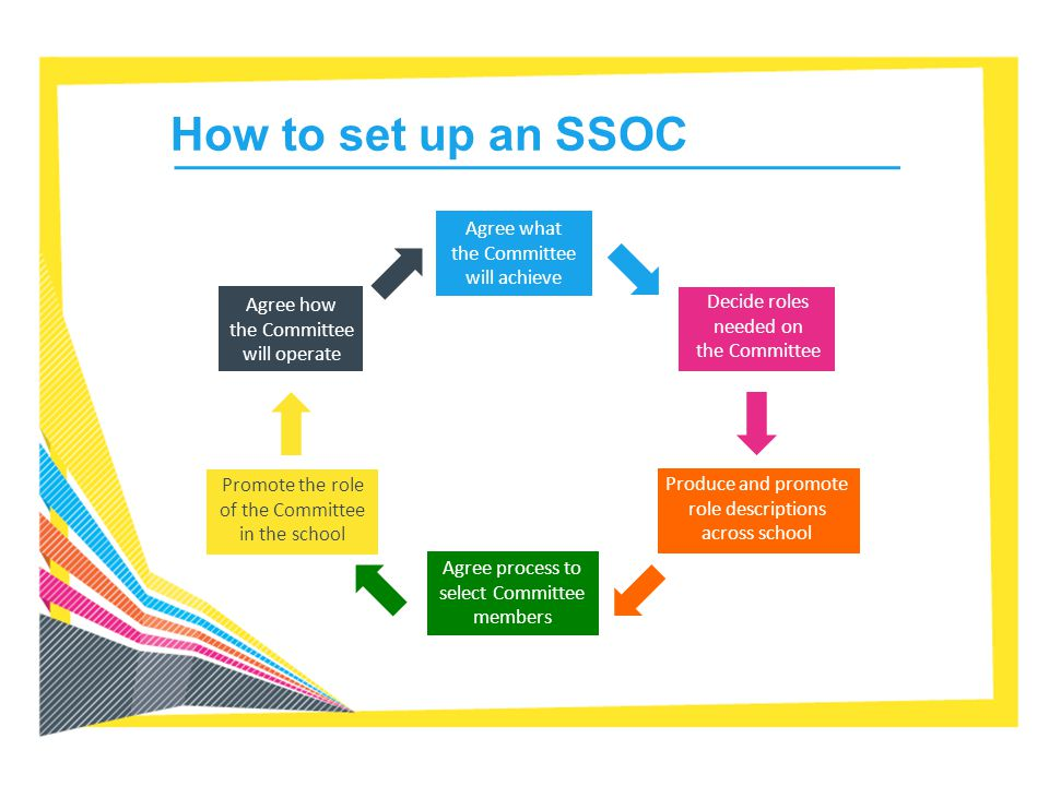 How to set up an SSOC Agree what the Committee will achieve