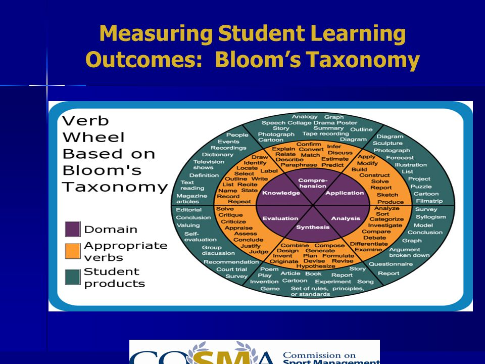 Measuring Student Learning Outcomes: Bloom's Taxonomy