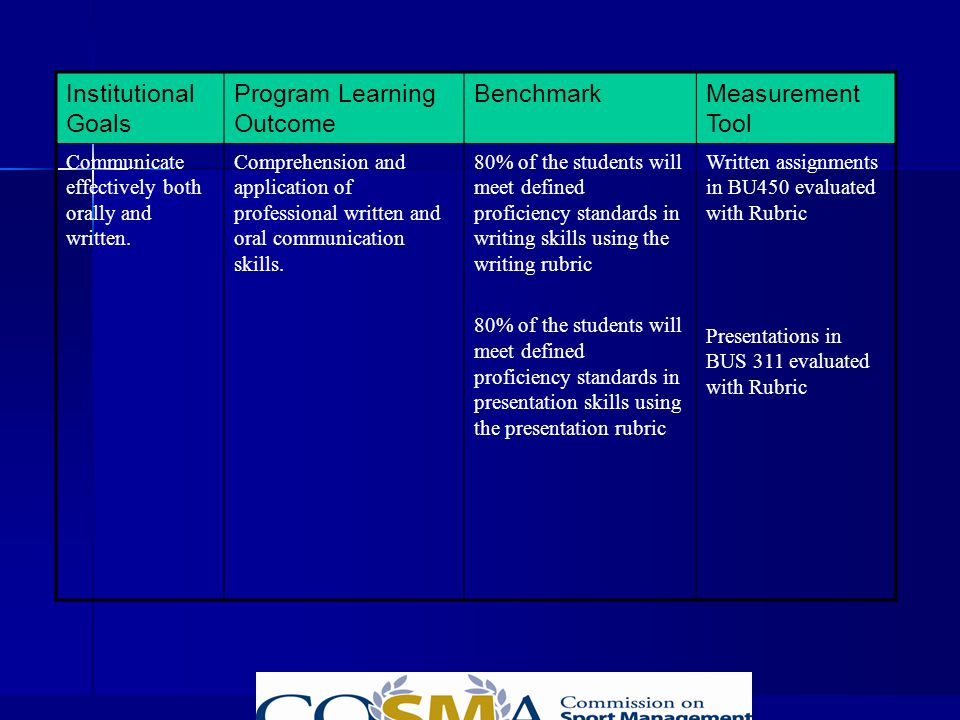 Understanding the Outcomes Assessment Process - IACBE 2005