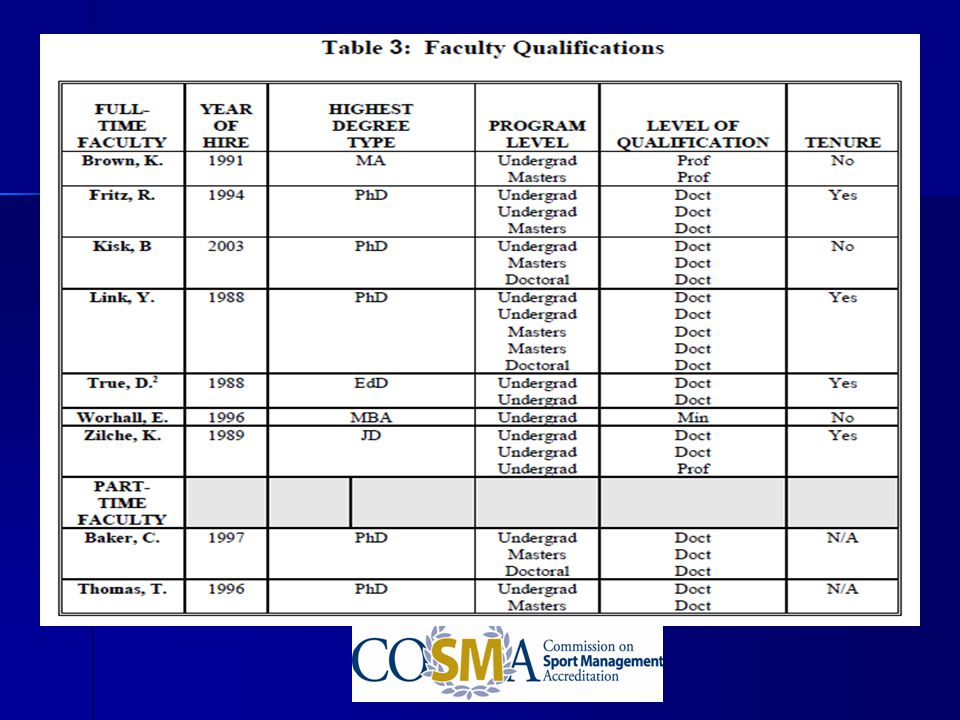 The Faculty Qualifications Table should be presented as shown in Table 3.