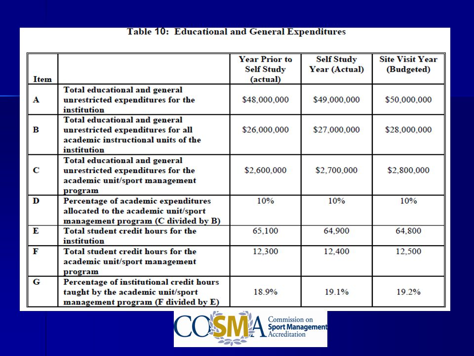 This table should provide data for your institution for the self-study year, the year prior to the self-study year, and the budgeted amount for the self-study year.