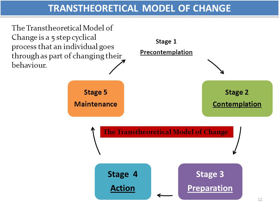 TRANSTHEORETICAL MODEL OF CHANGE