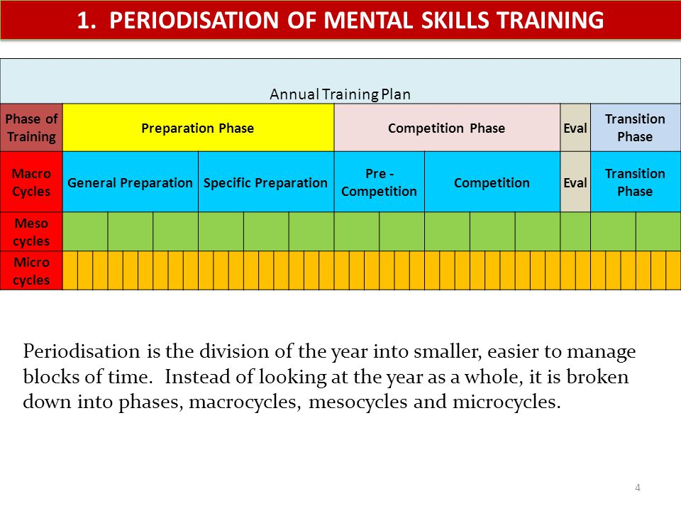1. PERIODISATION OF MENTAL SKILLS TRAINING