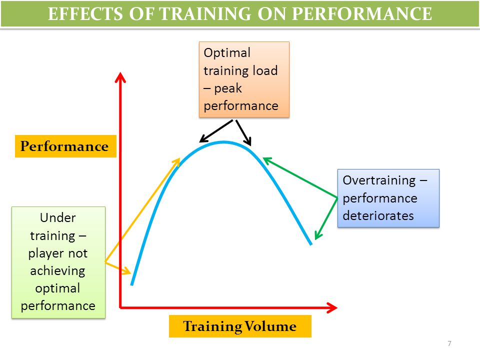 EFFECTS OF TRAINING ON PERFORMANCE