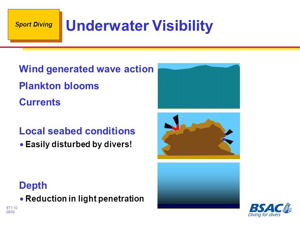 Underwater Visibility