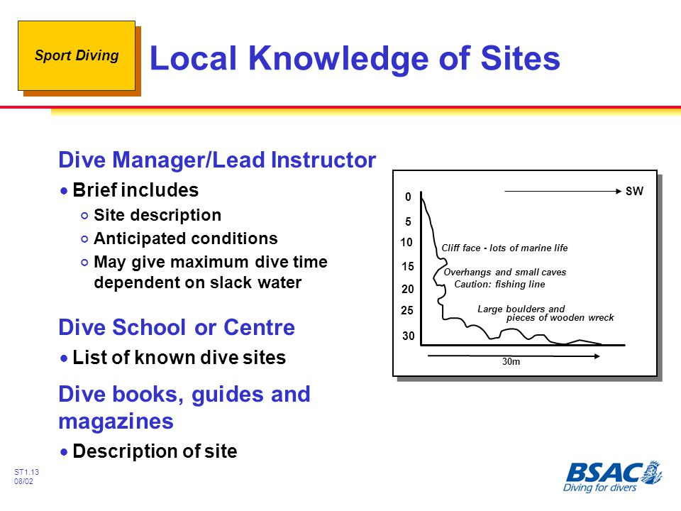 Local Knowledge of Sites