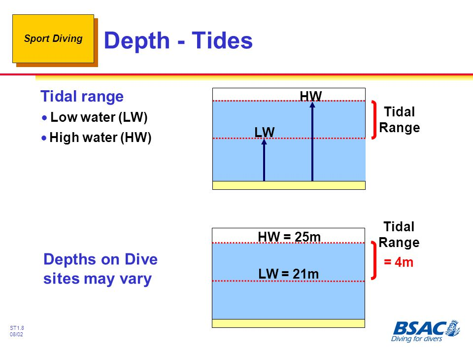 Depth - Tides Tidal range Depths on Dive sites may vary HW