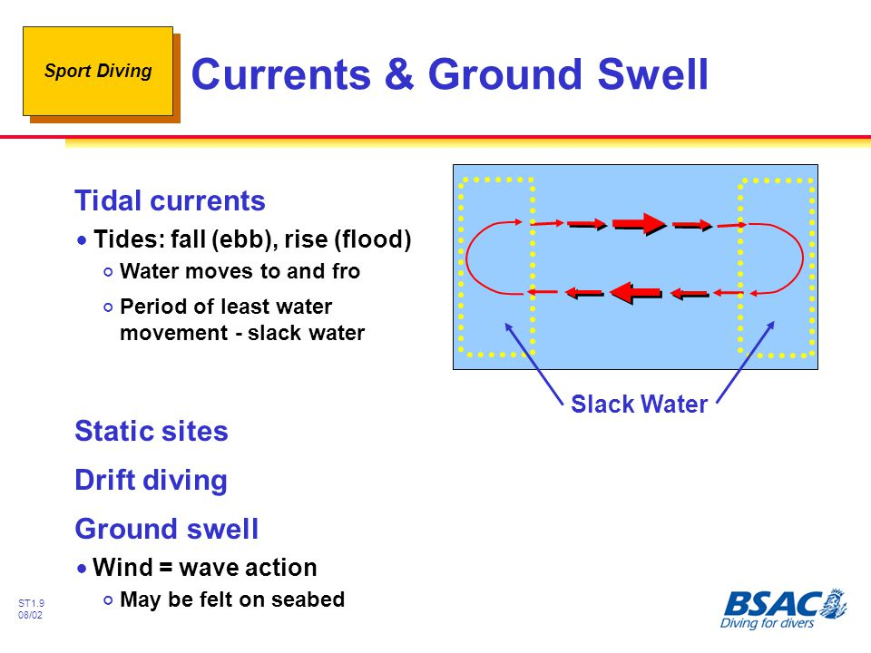 Currents & Ground Swell