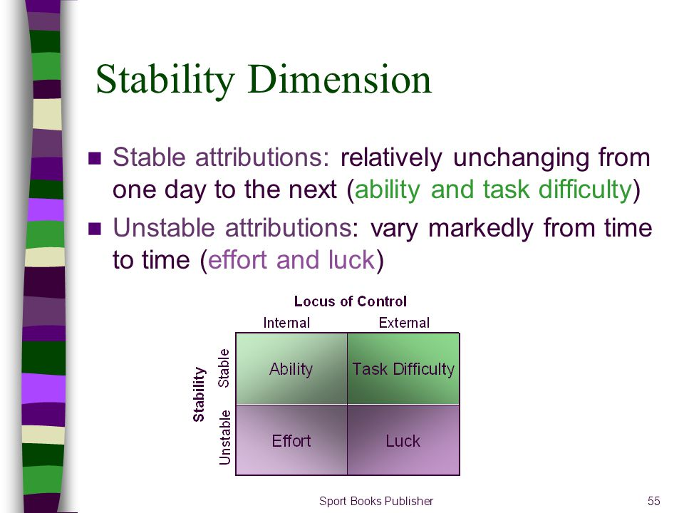 Stability Dimension Stable attributions: relatively unchanging from one day to the next (ability and task difficulty)