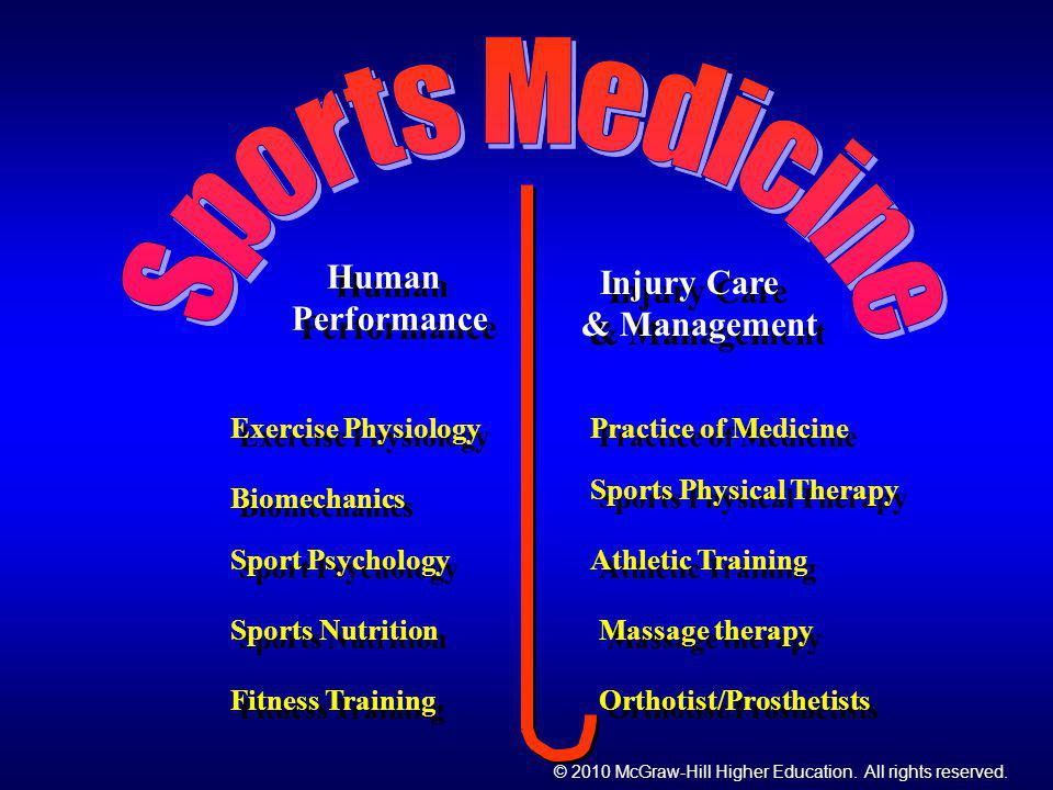 Sports Medicine Human Performance & Management Injury Care