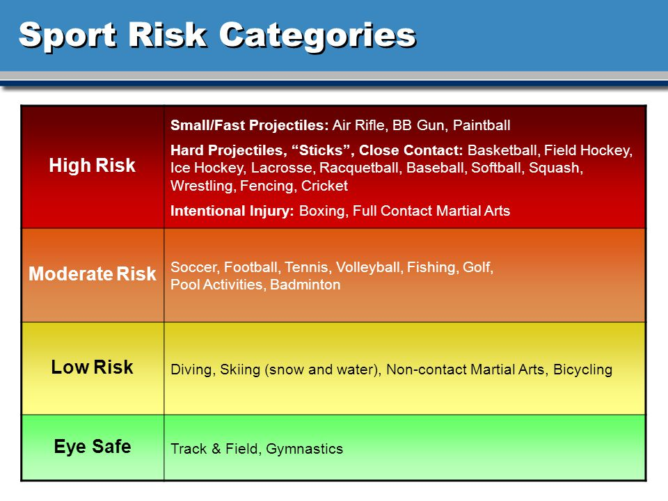 Sport Risk Categories High Risk Moderate Risk Low Risk Eye Safe