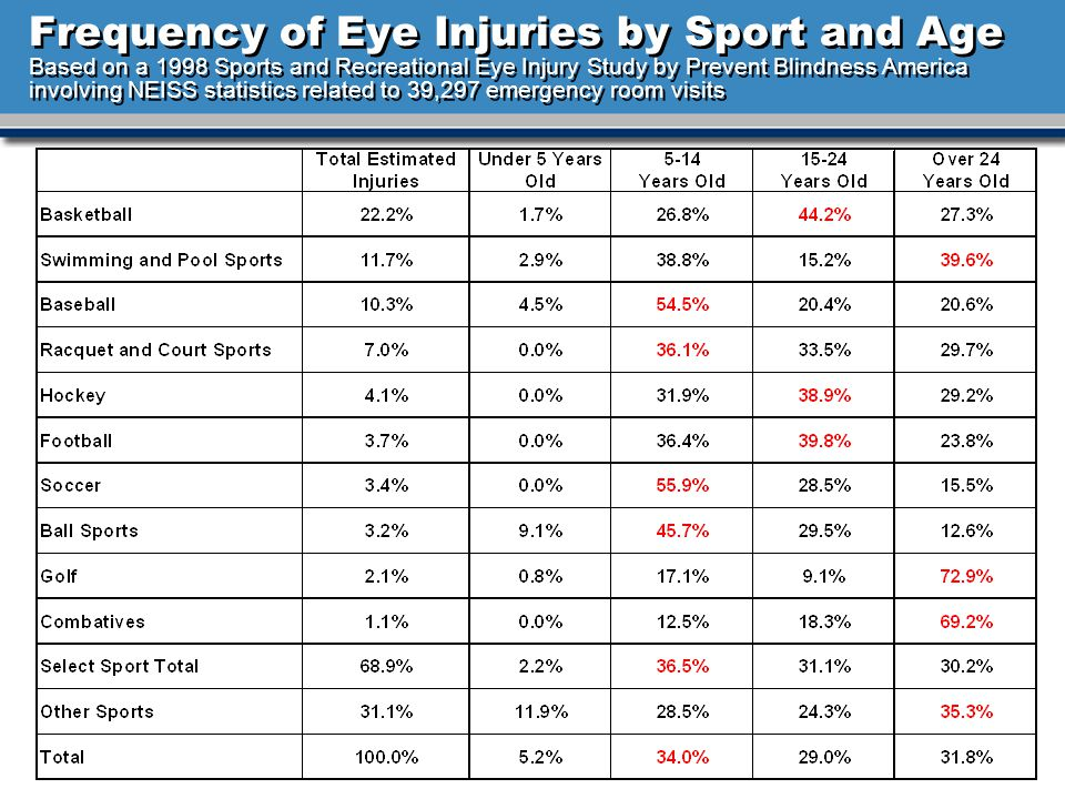 Frequency of Eye Injuries by Sport and Age Based on a 1998 Sports and Recreational Eye Injury Study by Prevent Blindness America involving NEISS statistics related to 39,297 emergency room visits