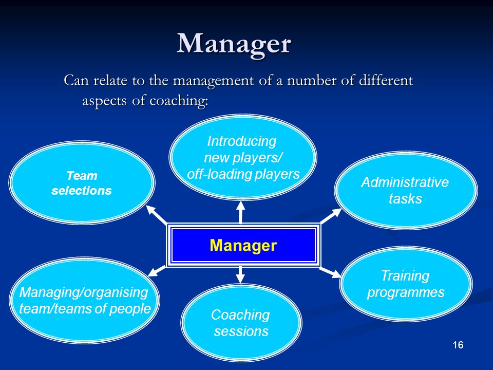 Manager Can relate to the management of a number of different aspects of coaching: Introducing. new players/