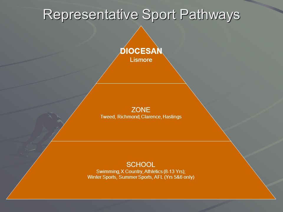 Representative Sport Pathways