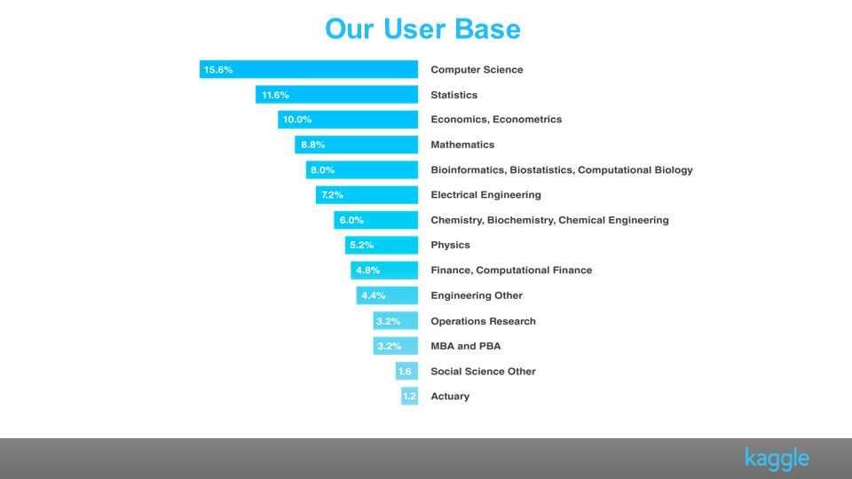 Our User Base From many different (maths-related disciplines)