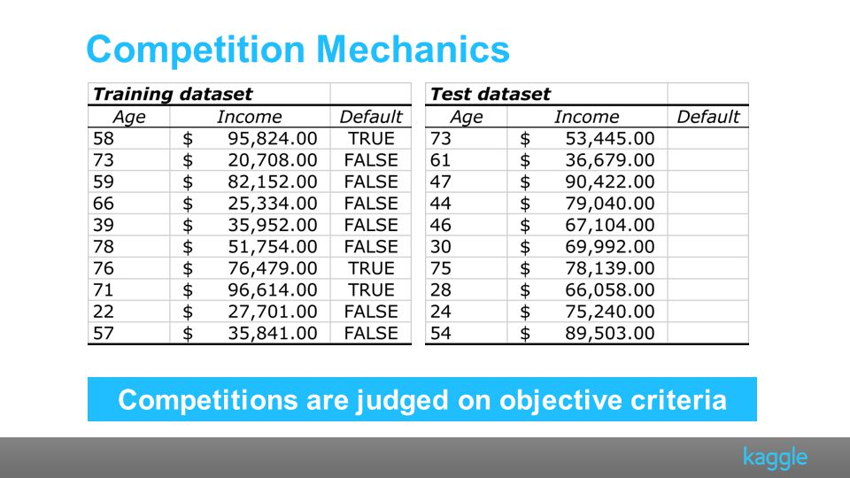Competitions are judged on objective criteria