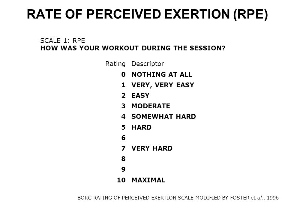 RATE OF PERCEIVED EXERTION (RPE)