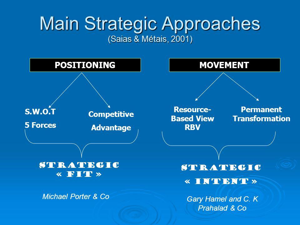 Main Strategic Approaches (Saias & Métais, 2001)
