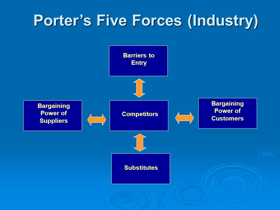 apple external environment porter five forces A porters five forces model for apple inc porters five force model is a very from accounting accounting at tenaga national university, bandar muadzam shah.