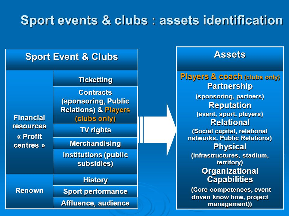 Sport events & clubs : assets identification