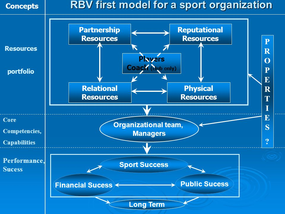 RBV first model for a sport organization Partnership Resources