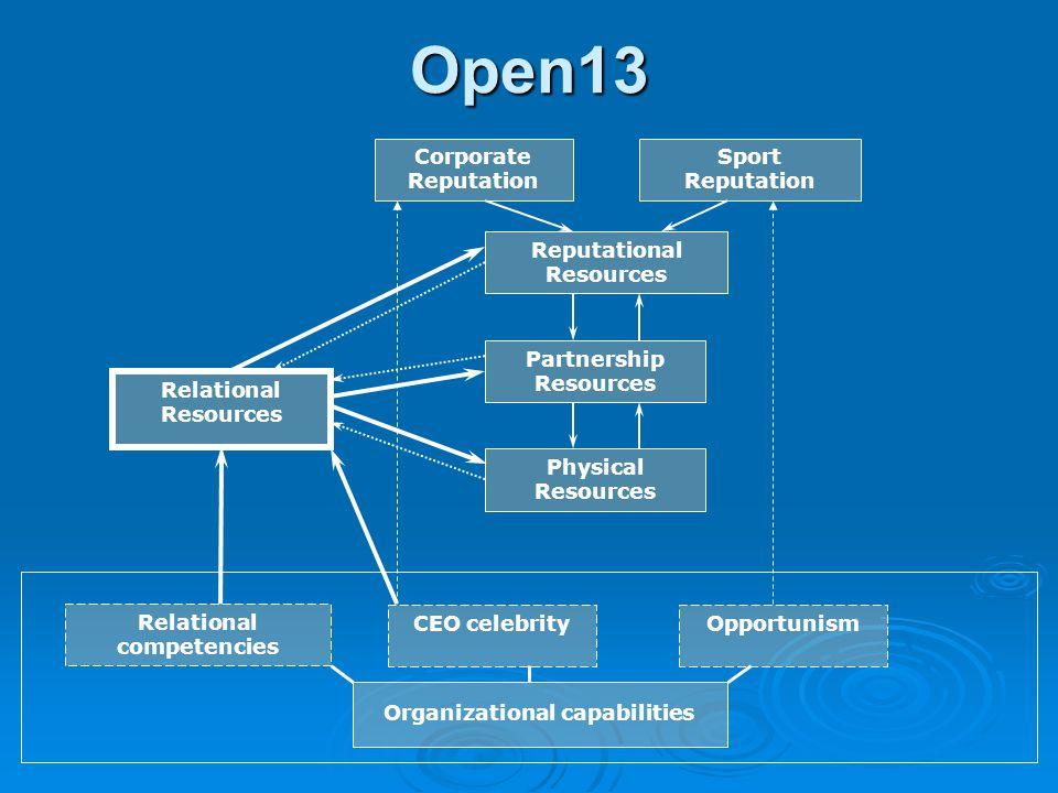 Relational competencies Organizational capabilities